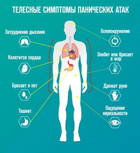 Паническая атака симптомы причины и лечение в домашних условиях
